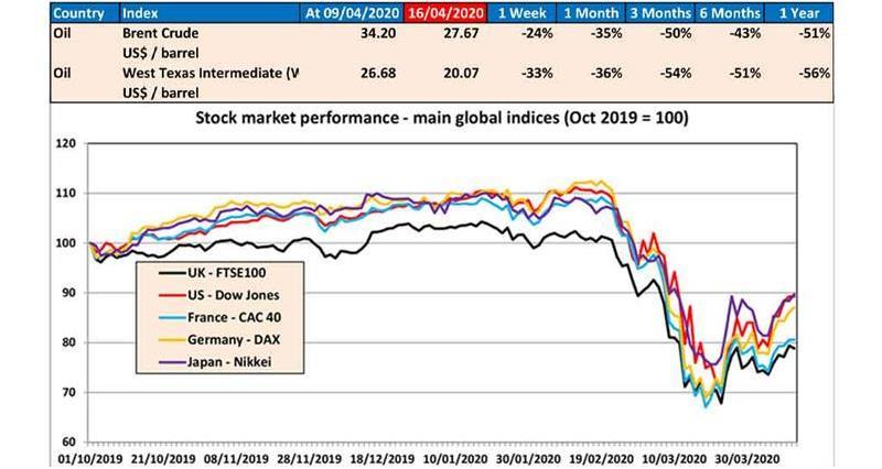 Oil and markets COVID-19_73147