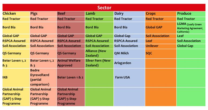 Red Tractor study - global schemes 2019_61623