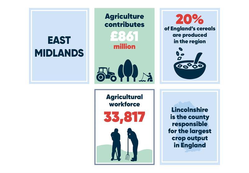 East Midlands infographics main_70759