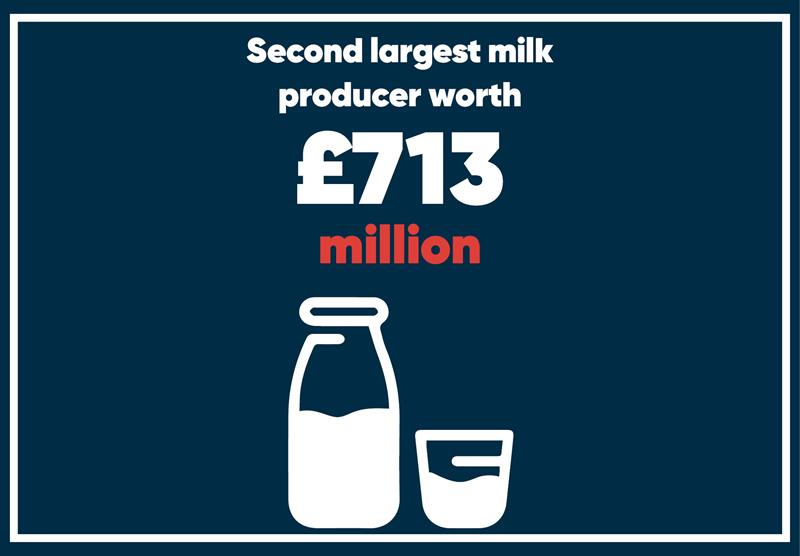 North West infographics milk_70789