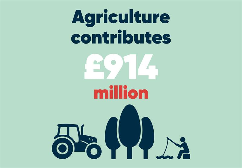 West Midlands infographics agriculture's contribution_70772