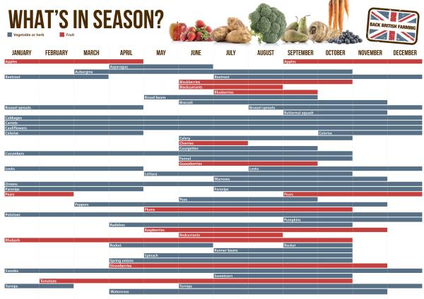 whats in season chart_28568