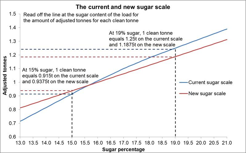 Sugar scale explained_69388