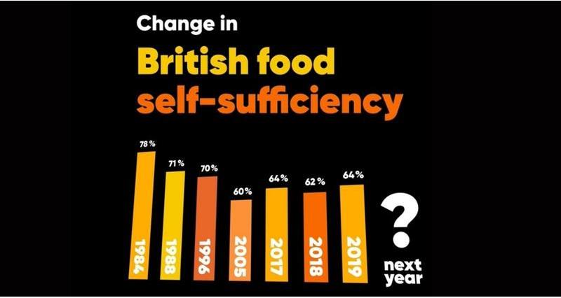 NFU calls on government to prioritise food security and address UK self-sufficiency