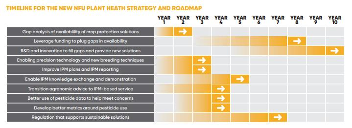 Timeline for the NFU plant health strategy and roadmap_68153