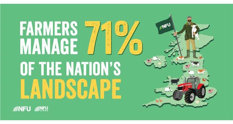 Famers manage 71% of the nation's landscape infographic_61464