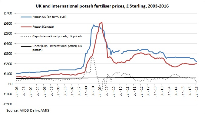 Potash prices Jan 16_33472