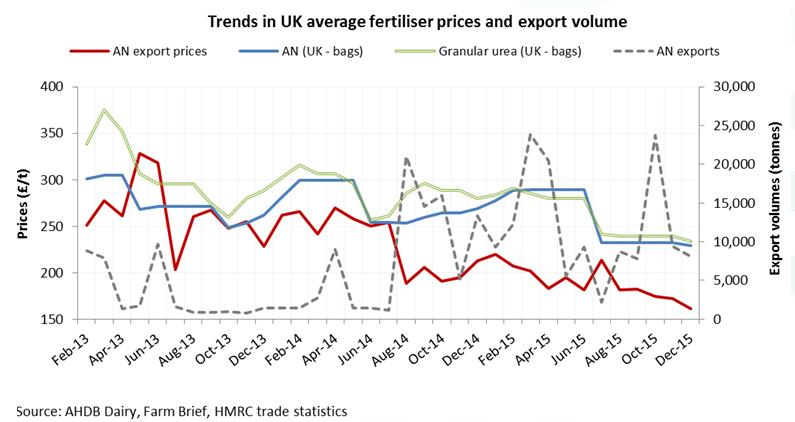 Trents in UK fertiliser prices and export volumes Dec 15_33465