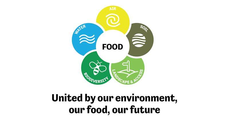 United by our environment our food our future report December 2018_65346