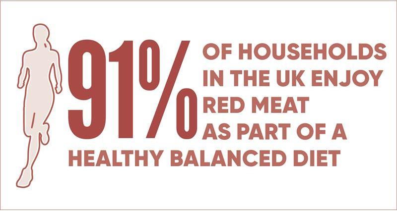 91% of households eat red meat infographic_70608