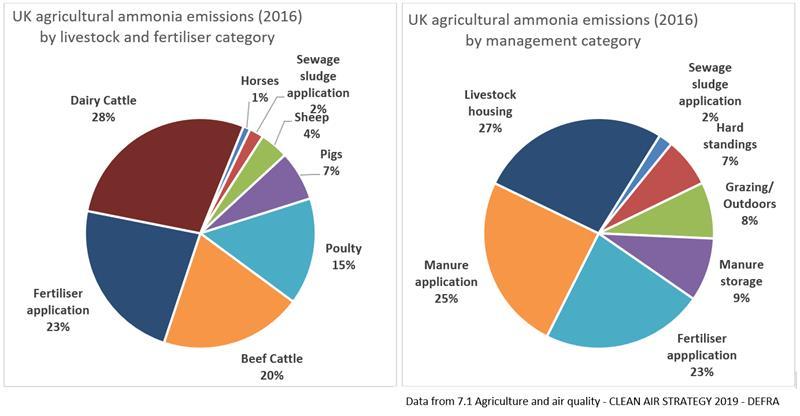 Ammonia emissions 2016 pie charts_60683