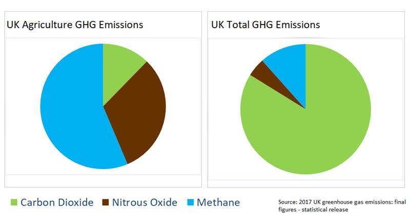 Agricultural emissions charts_71729