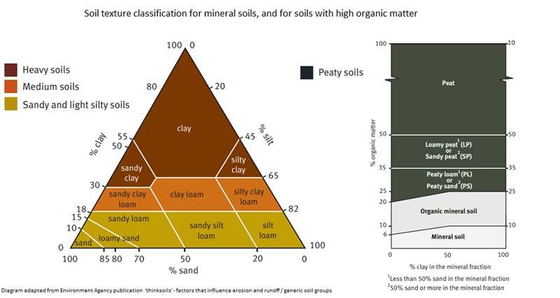 Soil texture diagram_60688