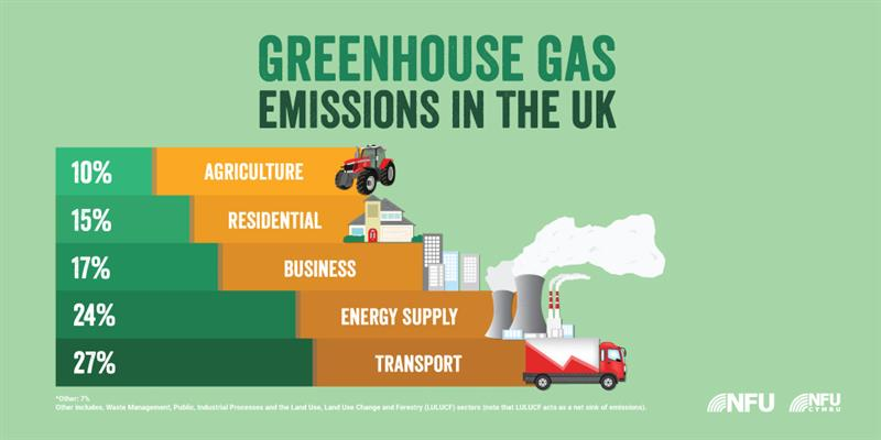 greenhouse gas emissions infographic_73877