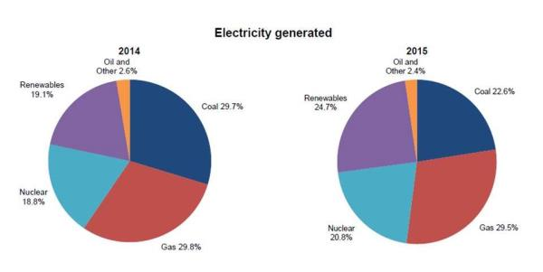 renewable energy and electricity production 2014-15_33596
