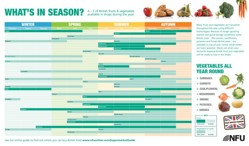 whats in season chart_4884_3459