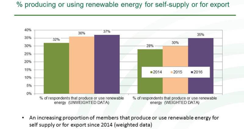 graph, december 2016, producing or using renewable energy_39904