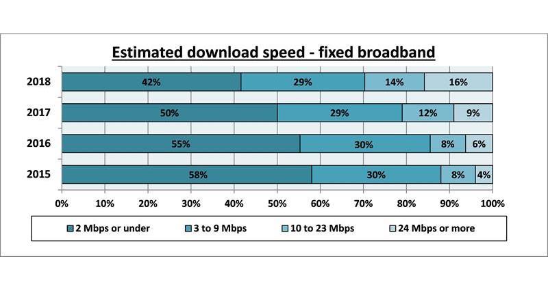 Broadband survey 2018 estimated download speeds_60183