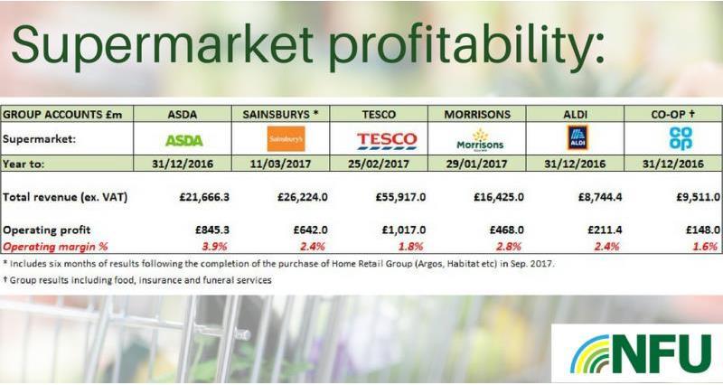 Supermarket profitability table_54706