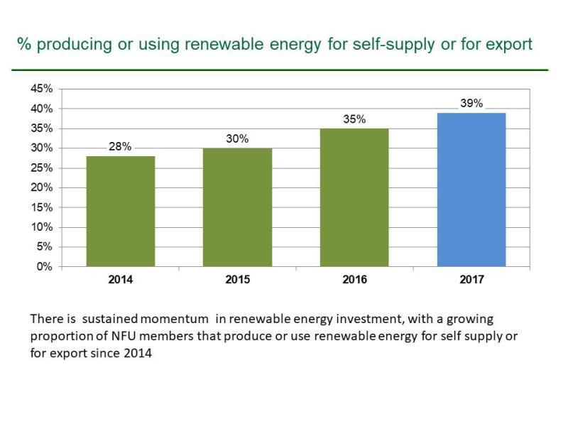 Farmer Confidence 2017 renewables_50350