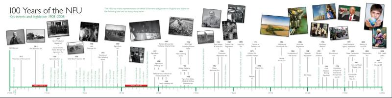 100 years of the NFU timeline_58051