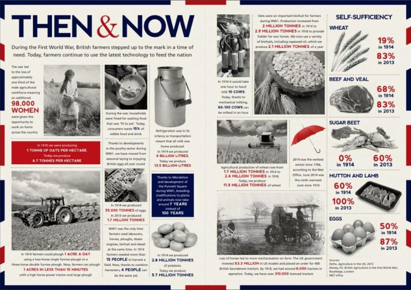 WW1 - then and now infographic_58046