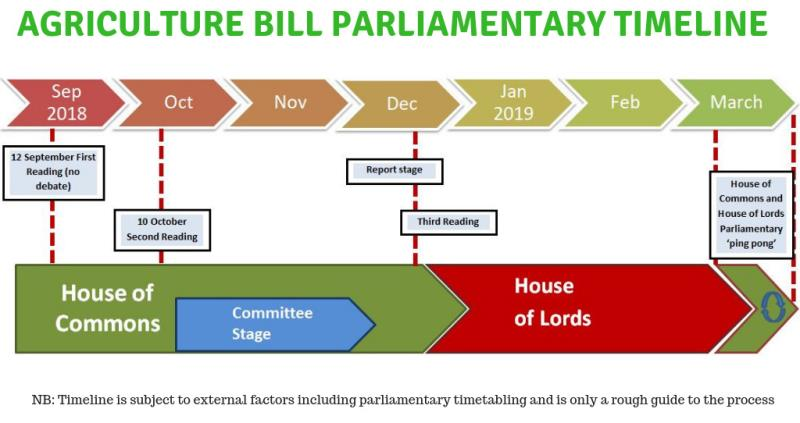 agriculture bill parliamentary timeline_57453