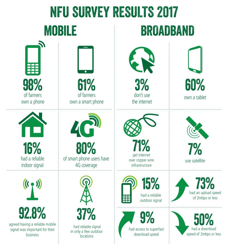 mobile and broadband survey 2017 infographic_51026